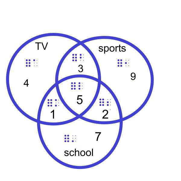 Venn diagram math 3 circles product wiring diagrams venn diagram example 3 circles tier brianhenry co rh tier brianhenry co printable triple venn diagram ccuart